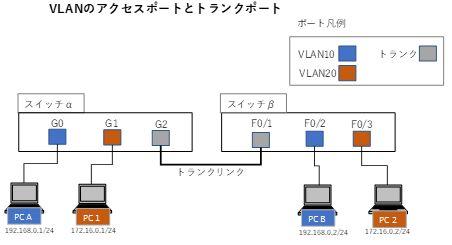 VLANのイメージ図
