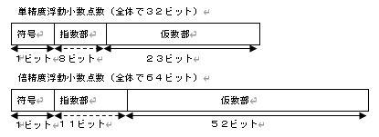 2進数 練習問題6