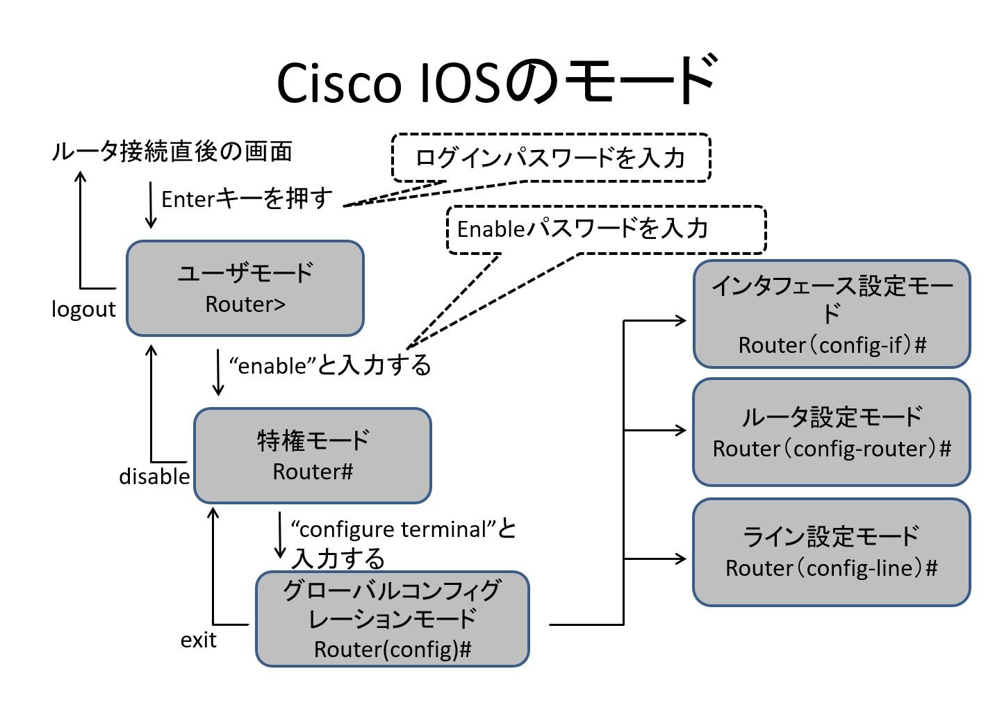 Cisco IOSのモード