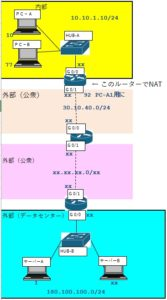 NATのイメージ図