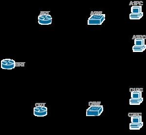 ネットワーク構築2
