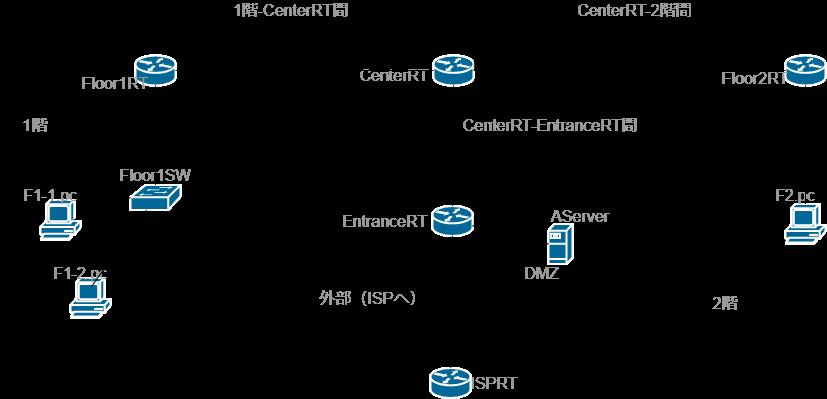 ネットワーク構築4