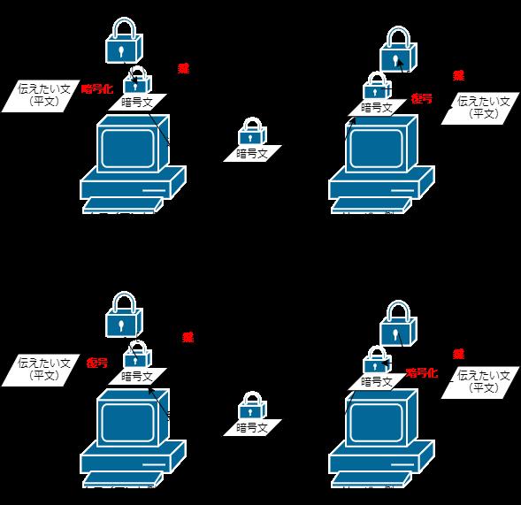 SSL通信手順2