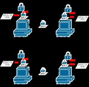 SSL通信手順2_解答