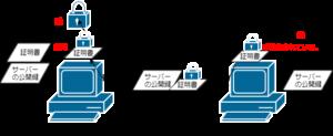SSL通信事前やりとり1