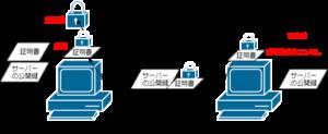 SSL通信事前やりとり1_解答