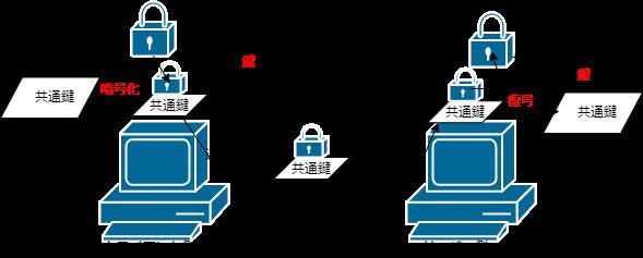 SSL通信事前やりとり2