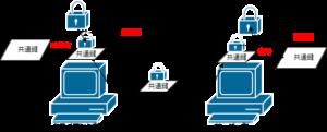 SSL通信事前やりとり2_解答