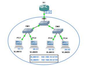 VLAN間ルーティング