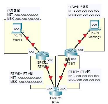 【実技課題】IPアドレッシング1