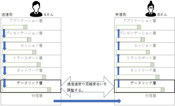 データリンク層