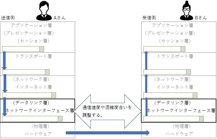 TCP/IPモデルのネットワークインターフェース層