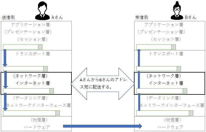 TCP/IPモデルのインターネット層