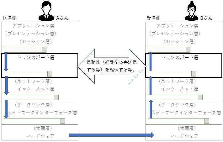 TCP/IPモデルのトランスポート層
