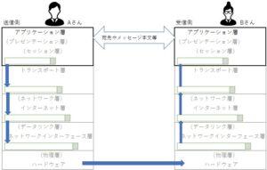 TCP/IPモデルのアプリケーション層