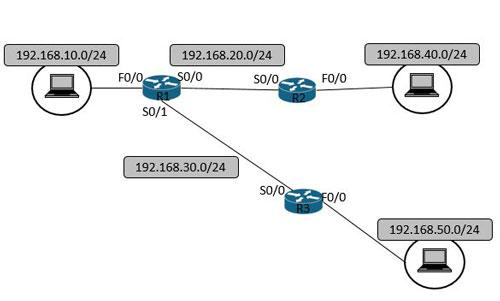 Cisco機器のコマンド操作説明