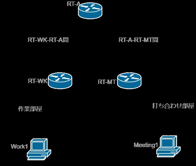 ネットワーク構築1