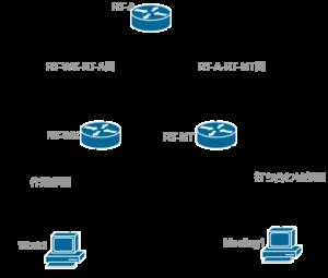 ネットワーク構築0