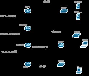 【課題作成例】ネットワーク構築3