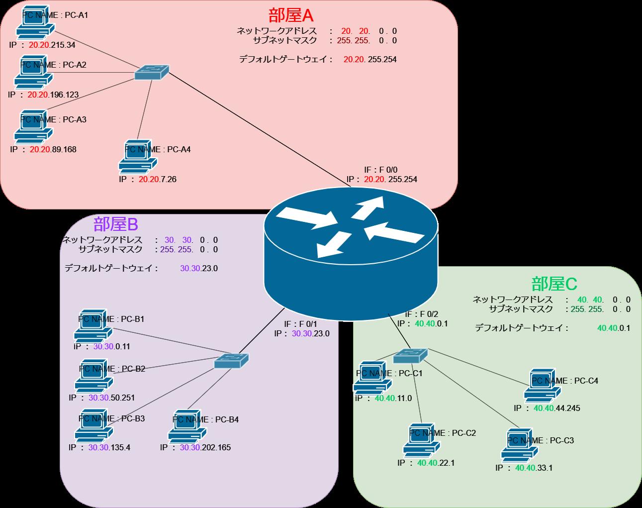 小規模LAN構築0-2
