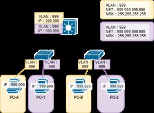 L3スイッチを含むネットワーク構築0