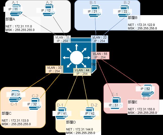 L3スイッチを含むネットワーク構築1IP有り