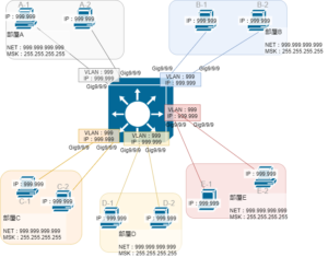 L3スイッチを含むネットワーク構築1