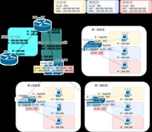 L3スイッチを含むネットワーク構築2