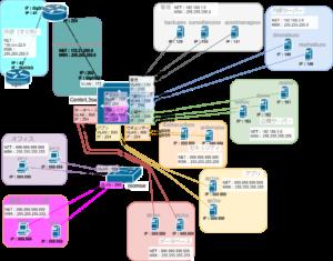 L3スイッチを含むネットワーク構築3