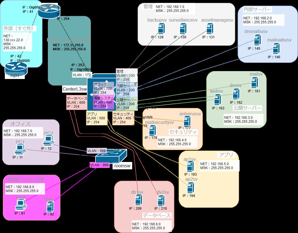 L3スイッチを含むネットワーク構築3IP有り