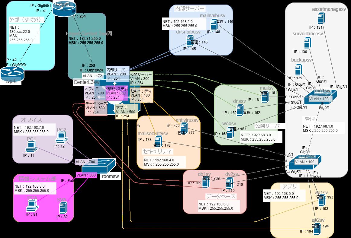 L3スイッチを含むネットワーク構築4IP有り