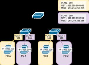 VLANを含むネットワーク構築0