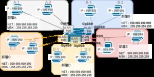 VLANを含むネットワーク構築1