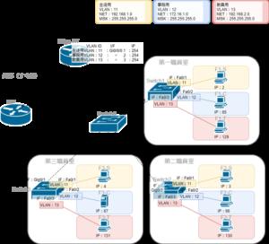 VLANを含むネットワーク構築2IP有り