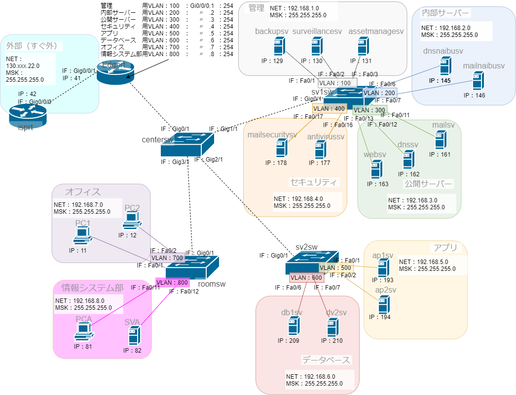 VLANを含むネットワーク構築3IP有り