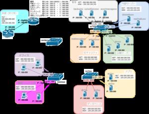 VLANを含むネットワーク構築3