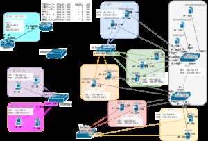 VLANを含むネットワーク構築4IP有り