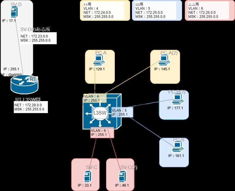 L3スイッチを含むネットワーク構築6IP有り